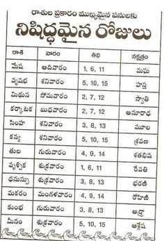 nishida Days - Google Drive Astrology Books, Learn Astrology, Vedic Mantras, Hindu Mantras, Tradition Quotes, Telugu Inspirational Quotes, Lakshmi Images, Bhakti Song, Devotional Quotes