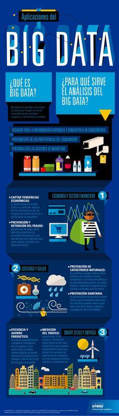 Aplicaciones del Big Data #infografia #infographic #bigdata...