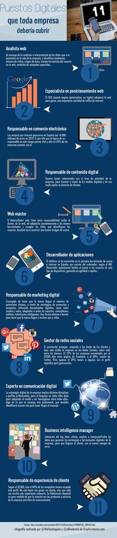 Hola: Una infografía con 11 puestos digitales que toda empresa debe cubrir. Un saludo
