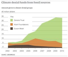 Doubt Is Their Product(Google it) and the TeaParty is NOT a grassroots based organization :-$  The conservative dark-money group Donors Trust contributed huge sums to battle against climate-change science.