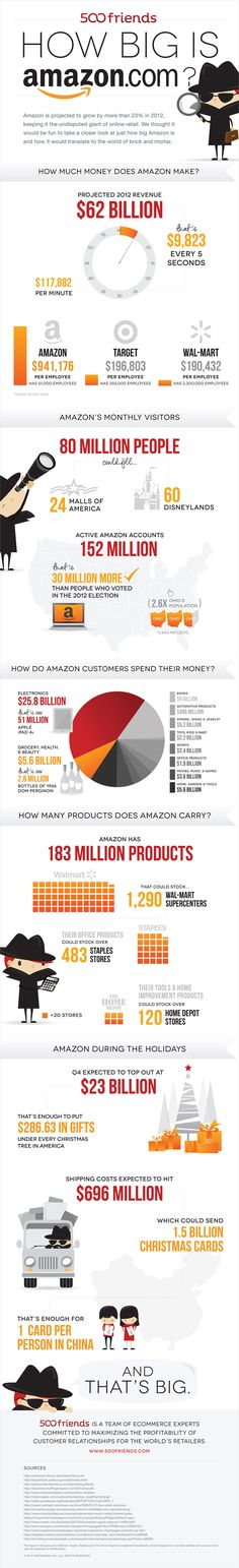 Amazon's Monthly Visitors Could Fill 60 Disneylands [INFOGRAPHIC] #500friends.com