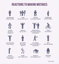 Reactions to Making Mistakes. Anxiety/Depression.