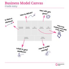 Business Model Canvas made easy. In my previous post I wrote about Customer–Problem–Solution (CPS) and the heart of a business model canvas (BMC), which is all about customer segment and value. Design Thinking, Service Design, Modelo Canvas, Inspirations Boards, Leadership, Business Model Canvas, Easy Model, Journey Mapping, User Experience Design
