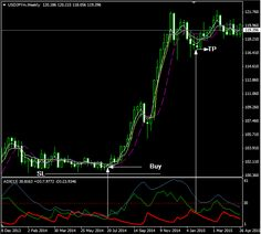 Easy Forex System