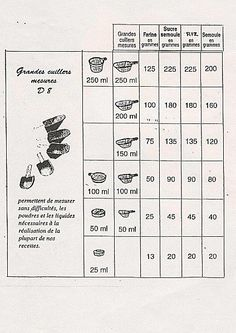 Tableau de conversion tupperware pinterest tupperware for Equivalence mesure cuisine