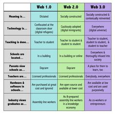What's the difference between Web 1.0, 2.0 and 3.0?
