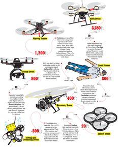 The Drones of New York -- New York Magazine-- quello che non avreste mai voluto sapere su i droni e non avete osato chiedere