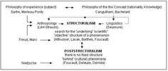 Sur les ruines de 68 : structuralisme et misère en cours | Les Cahiers de l'Hydre