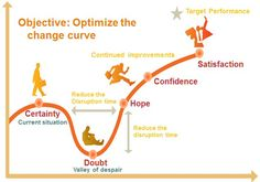 Optimising the Change Curve - useful for describing learning a new still