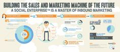 Building the Sales and Marketing Machine of the Future - A Social Enterprise is a Master of Inbound Marketing Inbound Marketing, Marketing En Internet, Sales And Marketing, Marketing Digital, Business Marketing, Content Marketing, Social Media Marketing, Social Business, Marketing Automation