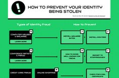 Prevent identity theft with this interactive site | PCWorld