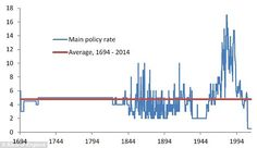 Wow - 300 years of financial perspective. Not a good time to be making money from UK bank interest!