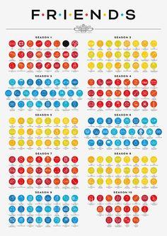 Condensador de Fluzo » 10 temporadas y 236 capítulos en este póster homenaje a 'Friends'