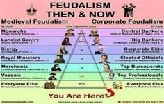 Mutation of Medieval Feudalism Into Modern Corporate Capitalism: The Rise of Neofeudalism in Corporate Governance...