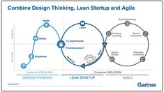 Design Thinking, Lean Startup and Agile: What is the difference? - Design Thinking, Lean Startup and Agile: What is the difference? Innovation Management, Le Management, Project Management, Lean Toyota, Design Thinking Methode, Lean Design, Ux Design, Diagram Design, Service Design