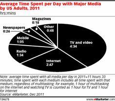 Cada vez más gente navega por Internet mientras ve la televisión