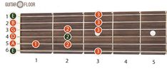 Pentatonic minor scale   Check the Pentatonic Minor Scale page for more positions and guitar patterns for this guitar scale. Pentatonic major scale   Check the Pentatonic Major Scale page for more positions and guitar patterns for this guitar scale.   #guitar scales