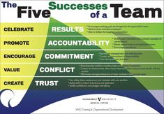 The five elements of a successful team are results, accountability, commitment, conflict and the greatest is trust. Trust in all your relationships with management, team members and clients is your key to sustained success. Leadership Coaching, Leadership Roles, Leadership Development, Educational Leadership, Life Coaching, Personal Development, Le Management, Change Management, Business Management
