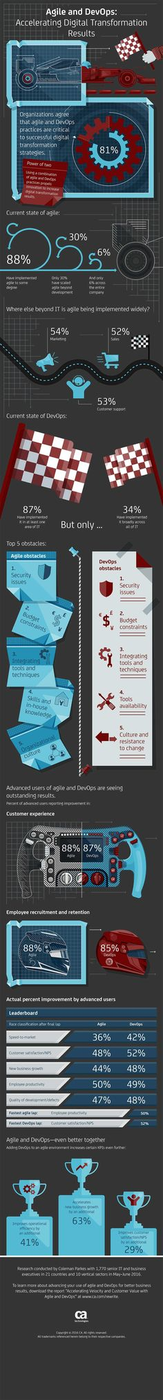 This infographic from CA Technologies commissioned Coleman Parkes Research to survey 1,770 senior business and IT executives to examine how enterprises are leveraging agile and DevOps within their digital transformation programs and the impact these approaches are having on business performance.