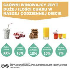 Główni winowajcy zbyt dużej ilości cukru w naszej codziennej diecie. #cukier #dieta #odchudzanie #dentistry #stomatologia #próchnica
