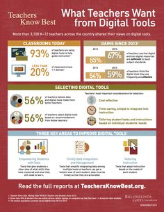 What Teachers Want from Digital Tools
