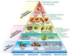 piramide alimentare - Cerca con Google