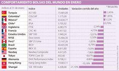 Bolsa de Colombia está entre las que más subieron en el primer mes del año