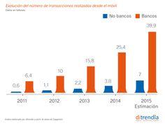 Evolución del número de transacciones realizadas desde el móvil entre bancos y no bancos
