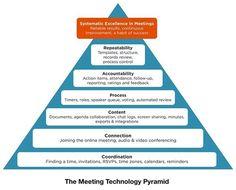 Lucid Meetings comprehensive meeting solution