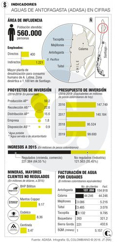 EPM en Chile: crece filial en Antofagasta