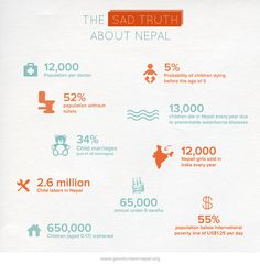 The sad truth about Nepal - Infographic created by VORD Nepal