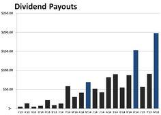 My Dividend Growth: Dividend Update Mar 2015