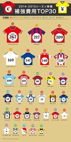 2014-2015シーズン開幕 補強費用TOP30