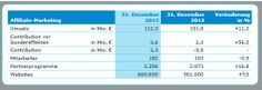 11,2% Umsatzwachstum bei affilinet im Jahr 2013 - Mehr Infos zum Thema auch unter http://vslink.de/internetmarketing