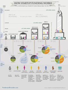 Sobre la financiación de las #Startups #emprendedores #alcoinnova