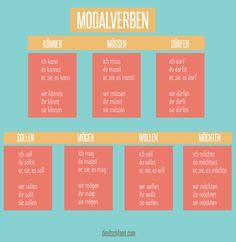Heute habe ich für euch eine bunte Graphik gemacht - mit der Konjugation der #Modalverben. Mehr dazu in meinem Blog unter deutschfans.com