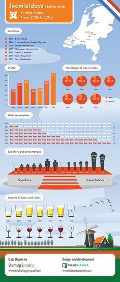 JoomlaDays Infographic