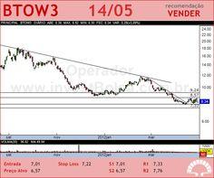 B2W VAREJO - BTOW3 - 14/05/2012
