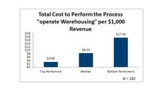 Metric of the Month: Total Cost to Operate Warehousing per $1,000 in Revenue