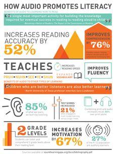 How Audiobooks Promotes Literacy