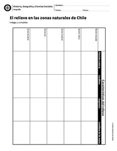Visit the post for more. Chile, Spanish Class, Bar Chart, Teacher, Socialism, Geography, Geography Activities, Social Science, Prehistory