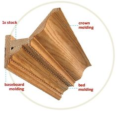 Breakdown: Crown consists of an elongated S profile atop a cove. Adding trim beneath the cove, as shown, creates a cornice, though the entire assemblage is often referred to as crown.