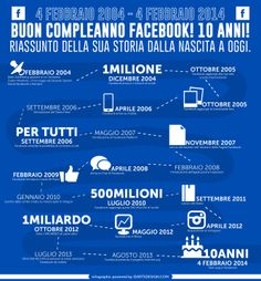 HAPPY BIRTHDAY FACEBOOK BUON COMPLEANNO FACEBOOK TEN YEARS FACEBOOK COMPIE 10 ANNI un infografica spiega la sua evoluzione a inphographic for the evolution by IDARTSDESIGN.COM graphic design & photography