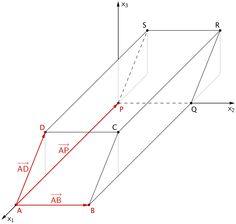 Drei linear unabhängige Vektoren spannen den Spat ABCDPQRS auf.
