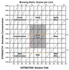 SCAE brew chart