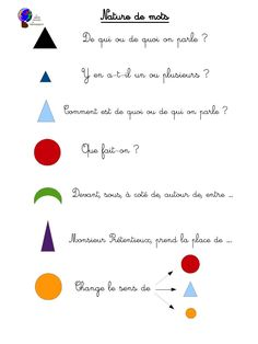 Nature de mots.pdf par Stéphanie OTT - Fichier PDF Montessori Pdf, Montessori Education, Montessori Materials, Montessori Activities, Toddler Activities, Special Kids, Cycle 3, Teaching, Aide