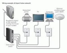 home lan diagram wedocable - 28 images - home lan diagram wedocable, home lan diagram wedocable, wiring diagram wedocable wiring diagram, home network diagram exles wedocable, home lan diagram wedocable Small Business Network, Things To Know, Good Things, Local Area Network, Home Security Tips, Home Internet, Trade Secret, Home Network, Access Control