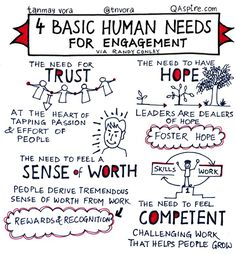 """4 basic human needs for engagement."" Tips, activities, skills and ideas on leadership development including developing women. Helps bring the qualities of good leadership to life. Works well with leadership, success, motivation and inspirational quotes."