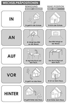 Deutsche Sprache / German Language - Wechselpräposition 1 - Bewegungspräposition - Ruhe-/Positionspräposition