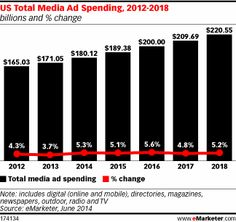 Total US Ad Spending to See Largest Increase Since 2004 http://www.emarketer.com/Article/Total-US-Ad-Spending-See-Largest-Increase-Since-2004/1010982/2#sthash.VfljMr1F.dpuf